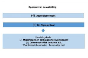 CV narrative Olympic tool opleiding jobcoaches